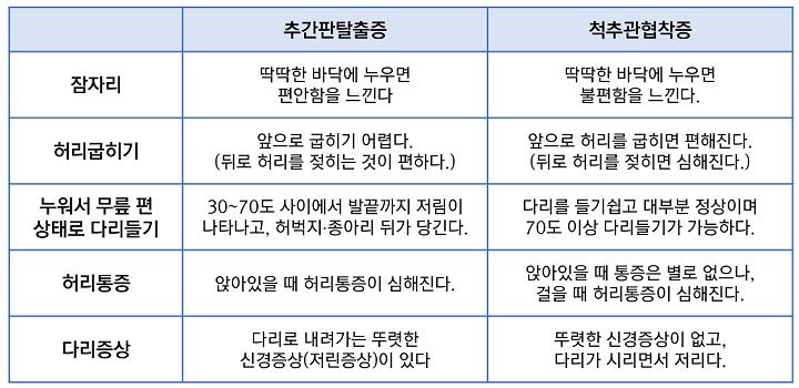 디스크와 협착증의 증상비교_720.jpg